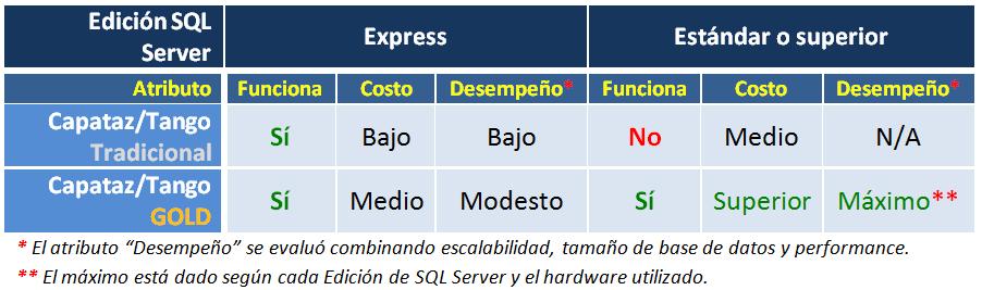 Cuadro comparativo CAPATAZ Software Tradicional y CAPATAZ Software Gold