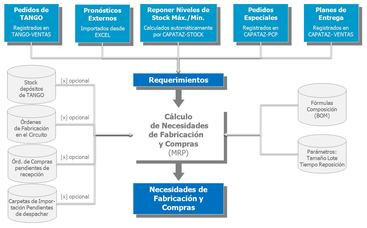 MRP de CAPATAZ: Cálculo de necesidades de fabricación y compras 1