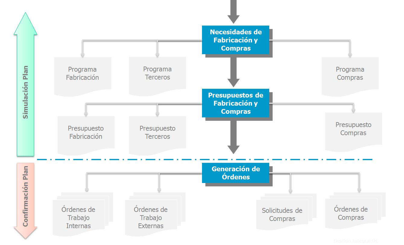 MRP de CAPATAZ: Cálculo de necesidades de fabricación y compras 2